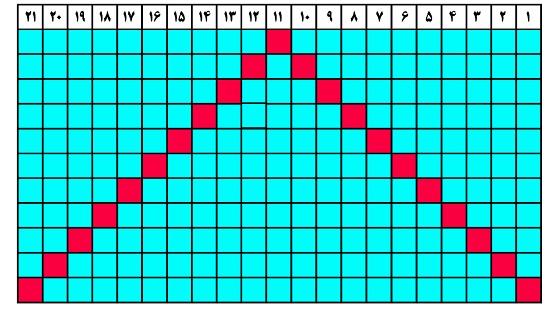 جدول شماره دو (مهرماه 96)