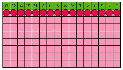 جدول شماره سه (مهرماه 96)