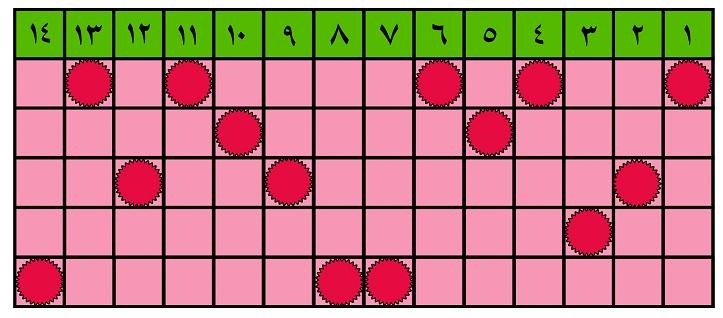 جدول شماره چهار (آبان ماه 96)