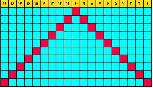 جدول شماره 1، آذرماه 96