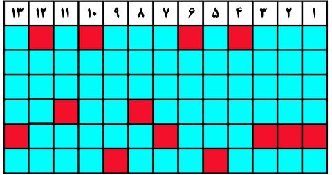 جدول (3) بهمن96