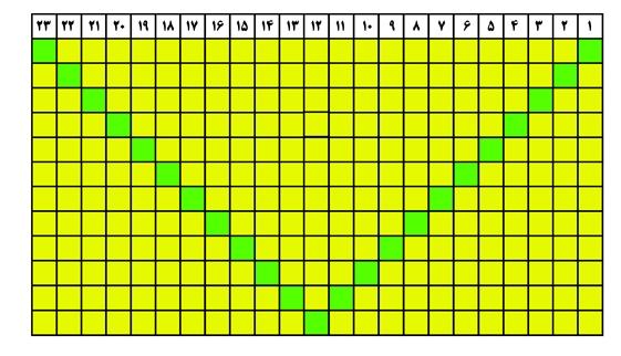 جدول شماره 2 فروردین ماه 97