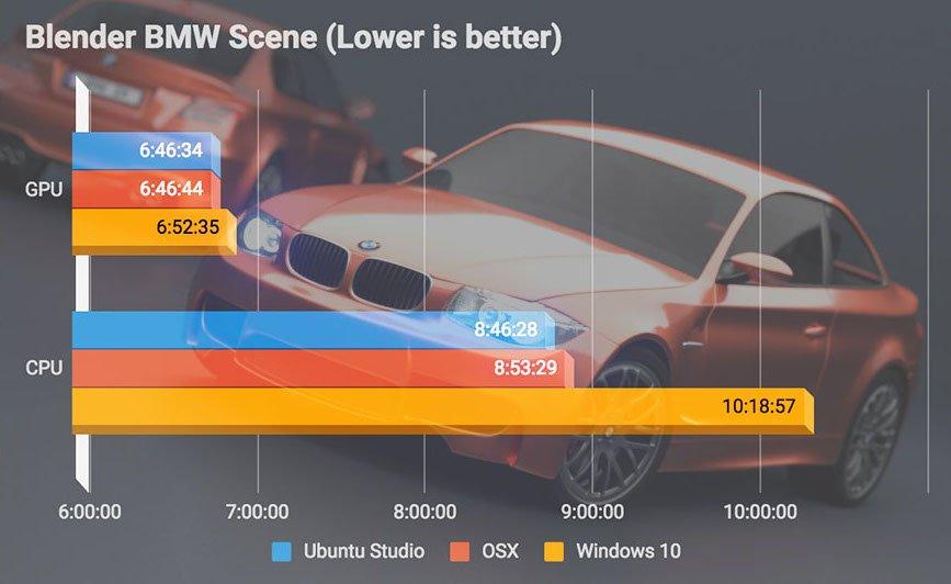 مقایسه لینوکس . مک . ویندوز در نرم افزار بلندر
