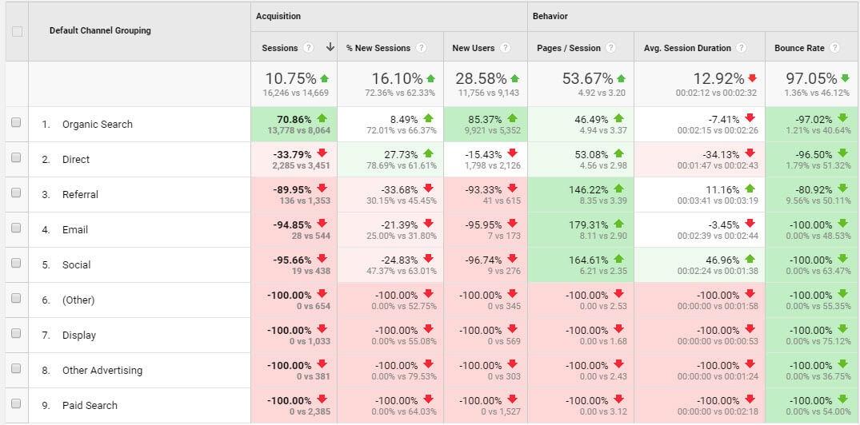 اموزش کامل استفاده از گوگل آنالیتیکس   google analyticts
