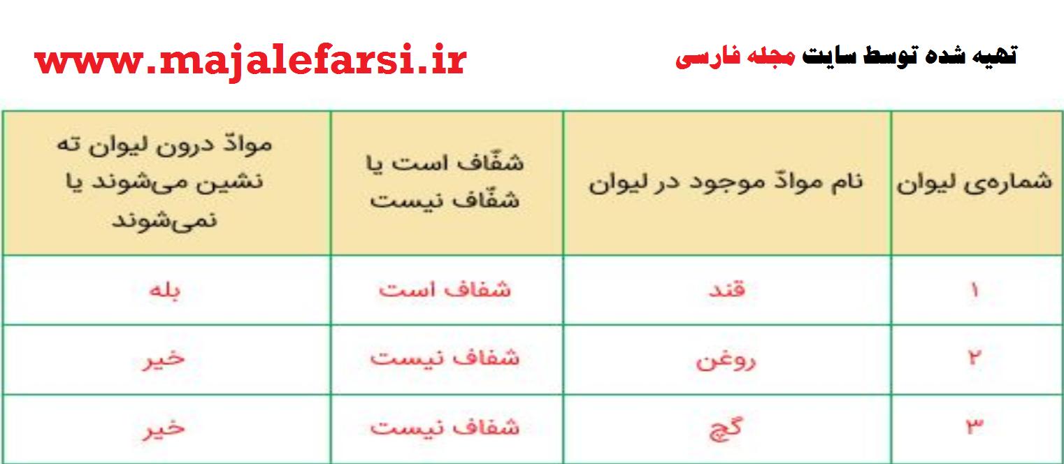 فعالیت صفحه 8 علوم چهارم - مجله فارسی