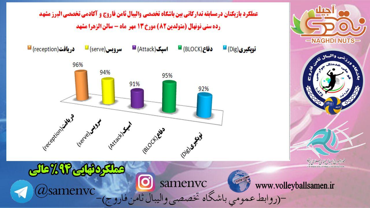عملکرد باشگاه در مسابقه تدارکاتی با آکادمی تخصصی والیبال البرز مشهد مورخه 13 مهرماه - مشهد