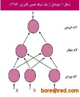 نمونه از شبکه عصبی