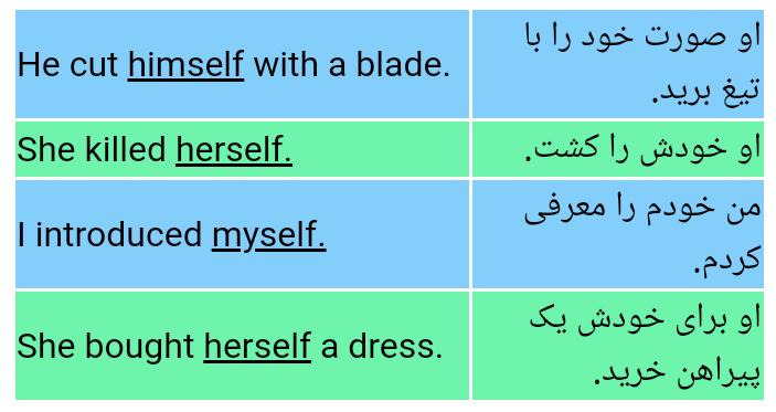 آموزش گرامر انگلیسی,ضمایر انعکاسی (Reflexive Pronouns)