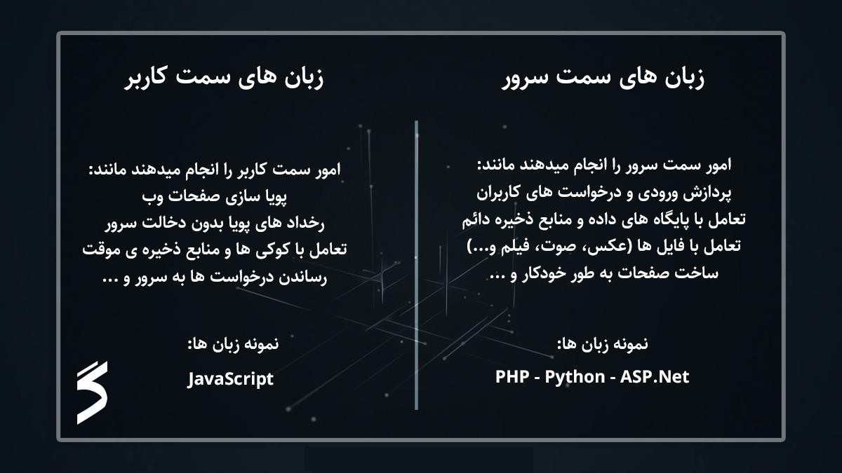 server side vs client side programming languages