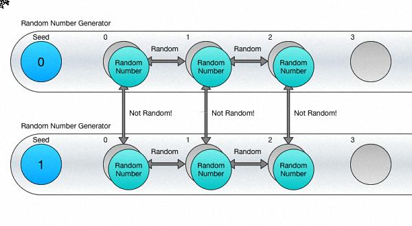 کد تولید اعداد تصادفی غیر تکراری در بازه دلخواه به زبان سی شارپ