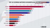 نگاهی آماری به بازیکنان غیرآلمانی  حاضر دربوندسلیگای آلمان
