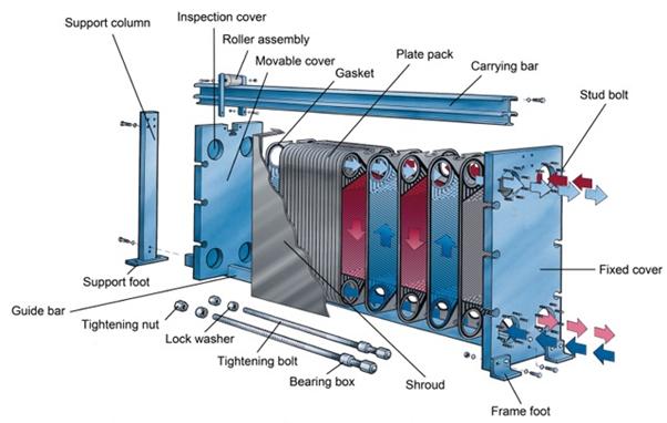 شکل داخلی مبدل صفحه ای