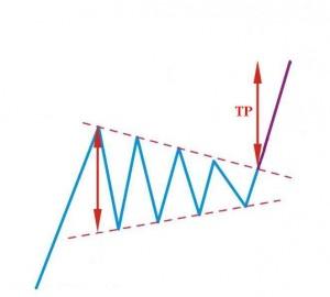 symmetrical-triangle-bullish1
