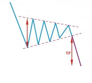 symmetrical-triangle-bearish