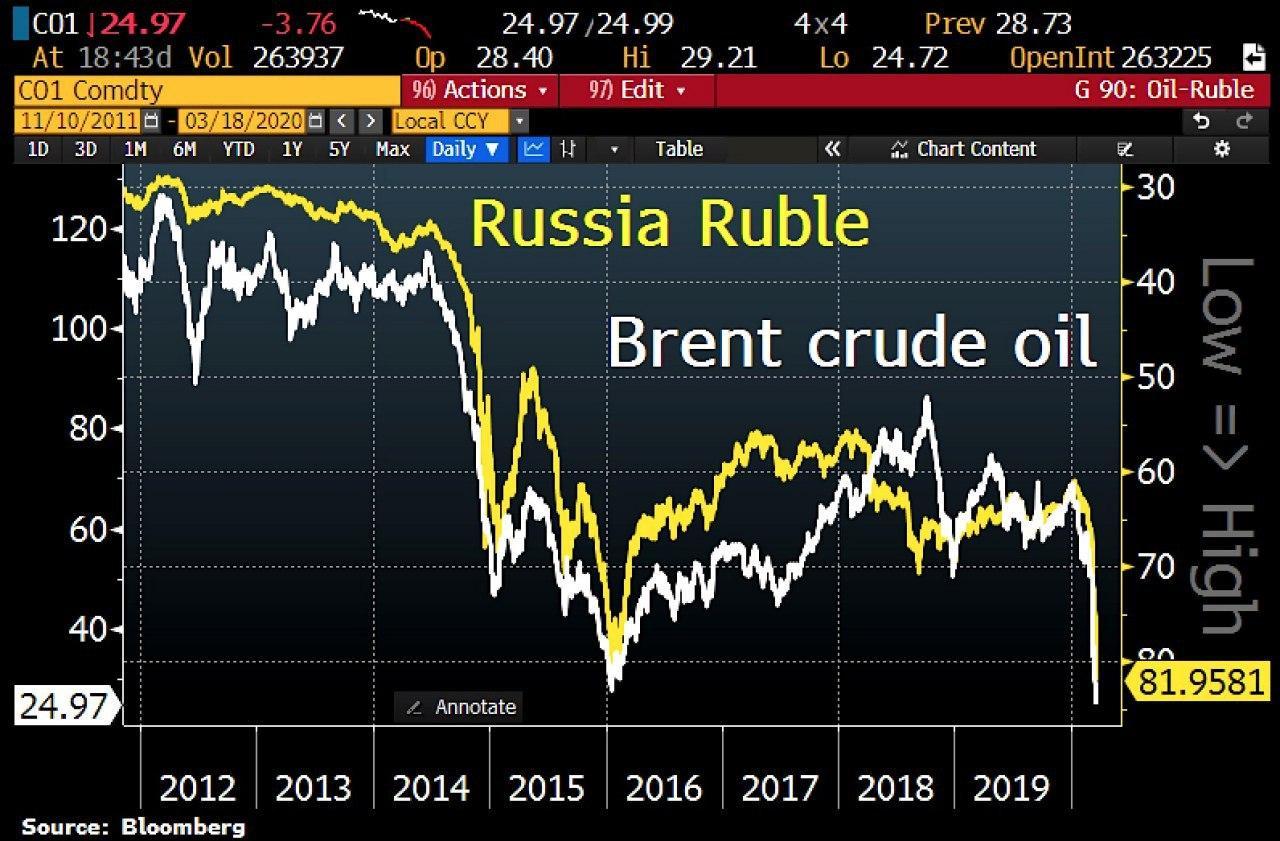 سقوط 22%- قیمت نفت، فشار زیادی بروی روبل روسیه وارد میکند