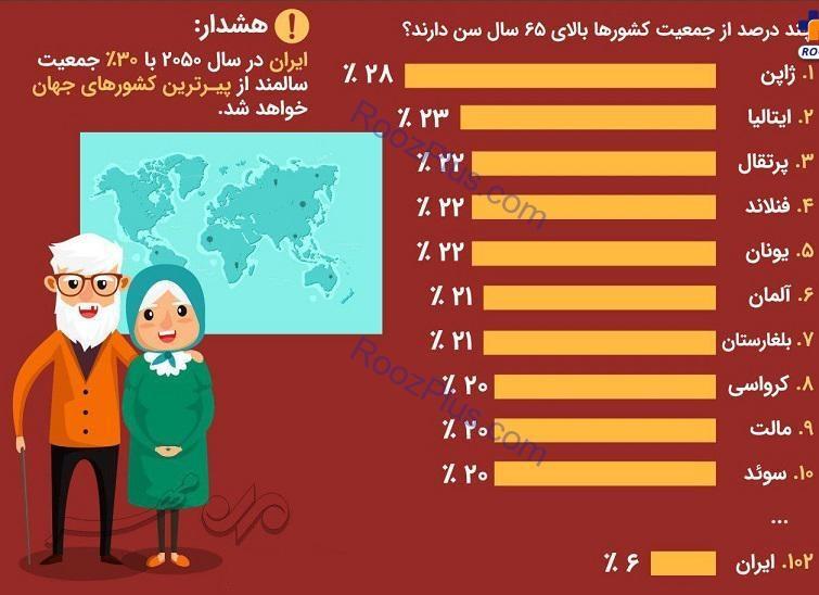 پیرترین کشورهای جهان!!