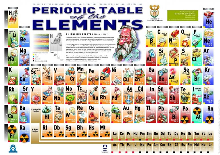 https://rozup.ir/view/3182029/science_elements_periodic_table.jpg