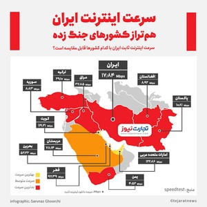 ایران پایین ترین سرعت اینترنت دنیا را دارد