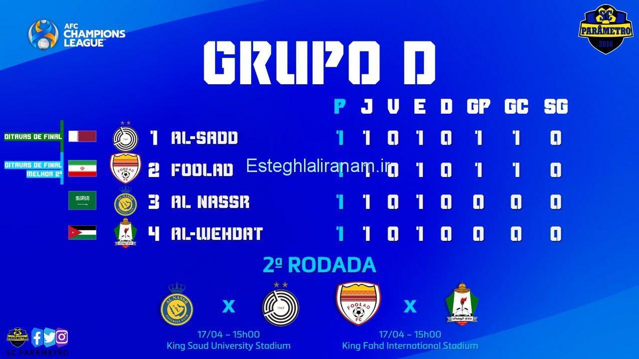 جدول گروه D لیگ قهرمانان آسیا