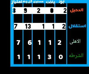 جدول گروه