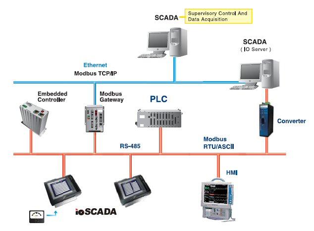 PDF آموزشی پروتکل Modbus و ارتباطات MANUAL برای پنل دیجیتال ، شمارنده ، تایمر و اترنت ...