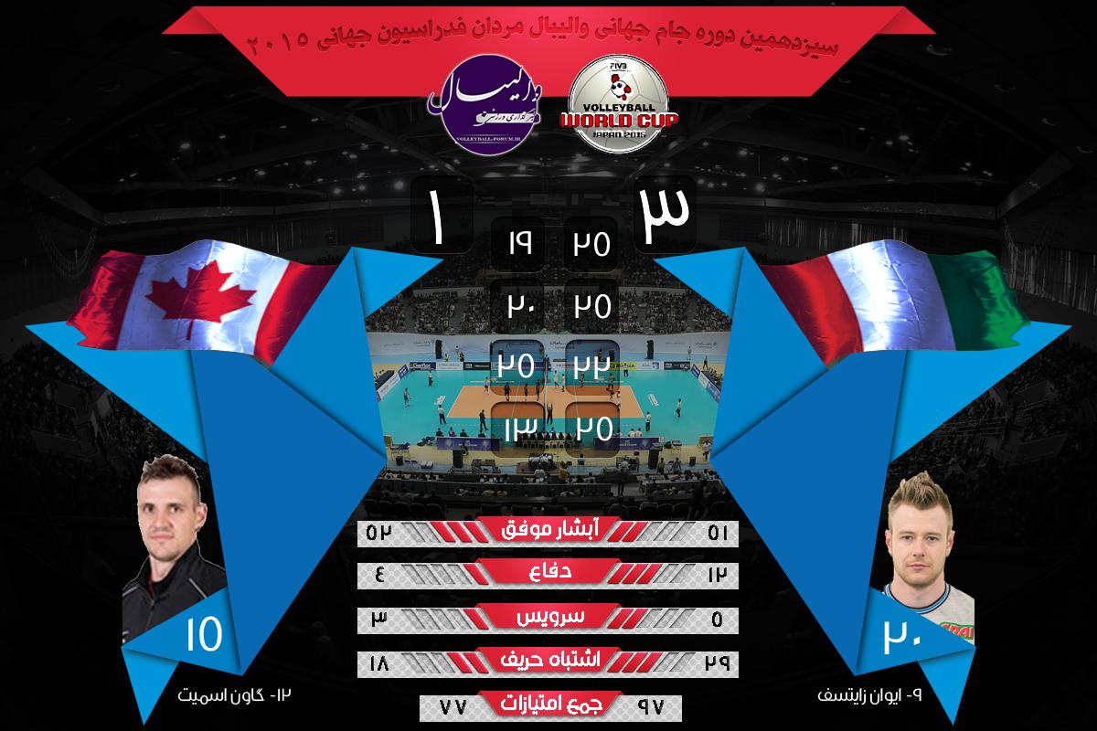 نتیجه بازی ایتالیا و کانادا در جام جهانی والیبال