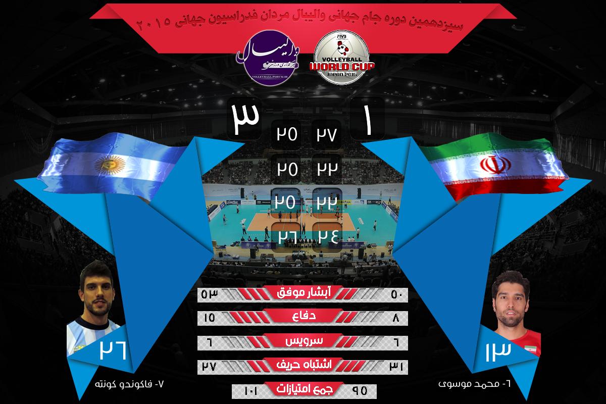 نتیجه بازی ایران و آرژانتین در جام جهانی والیبال