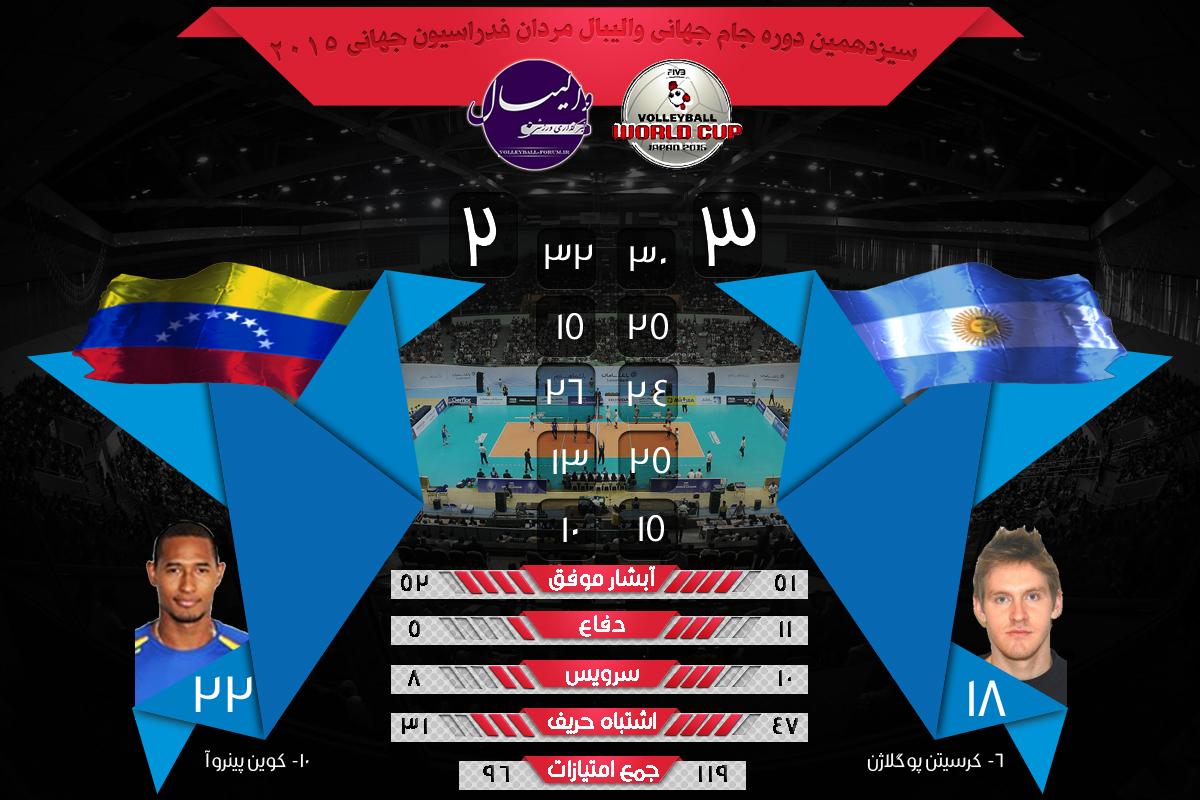 نتایج و آمار بازی های جام جهانی والیبال ونزوئلا و آرژانتین