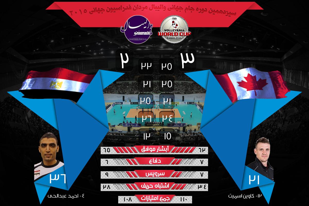 نتایج و آمار بازی های جام جهانی والیبال مصر و کانادا