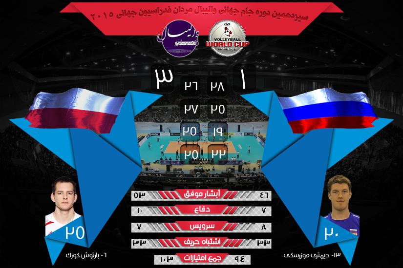 نتیجه و آمار بازی های جام جهانی والیبال روسیه و لهستان