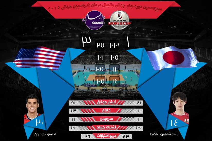 نتیجه و آمار بازی های جام جهانی والیبال آمریکا و ژاپن